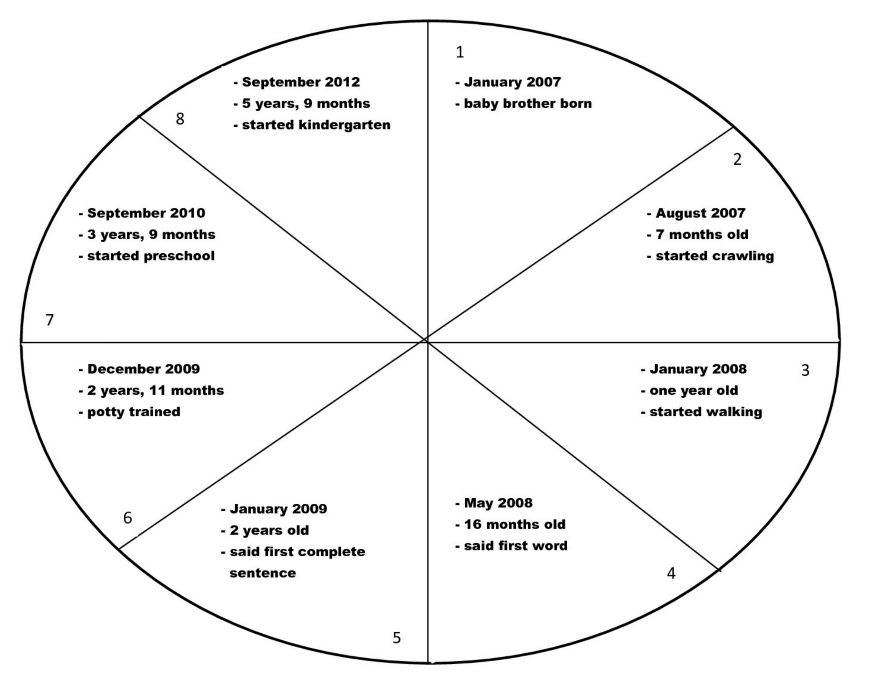 how to use graphic organizers to improve academic skills time line wheel filled in graphic organizer